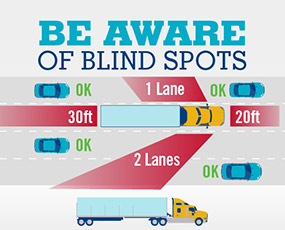 semi-truck blind spots image
